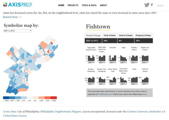 AxisPhilly's Crime Change App is a great example of how city data can be leveraged by the public.