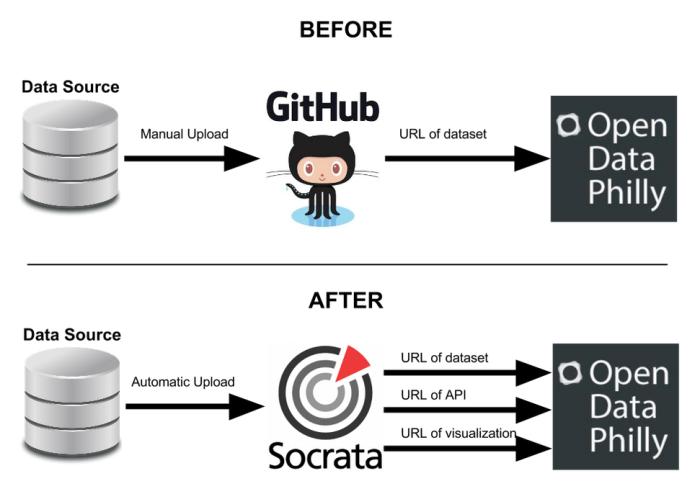 Socrata1
